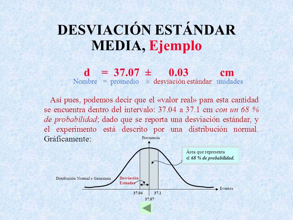 37.07 37.0437.1 Frecuencia Eventos Área que representa el 68 % de probabilidad. Distribución Normal o Gaussiana Desviación Estándar DESVIACIÓN ESTÁNDA