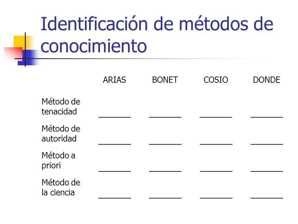 Identificación de métodos de conocimiento ARIASBONETCOSIODONDE Método de tenacidad _______ Método de autoridad _______ Método a priori _______ Método