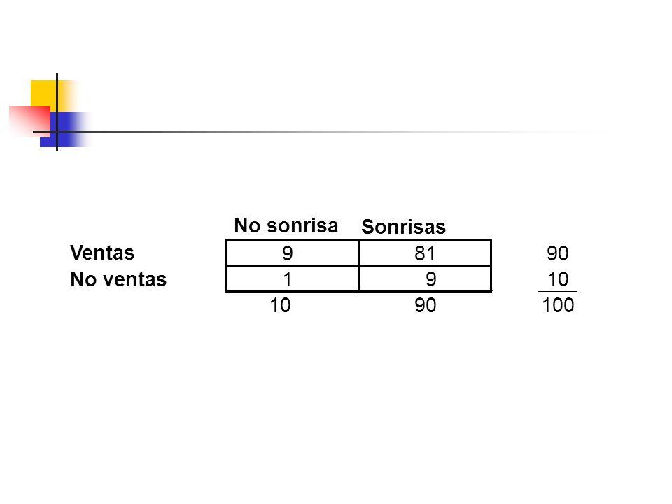 No sonrisa Sonrisas Ventas 98190 No ventas 1 910 90100