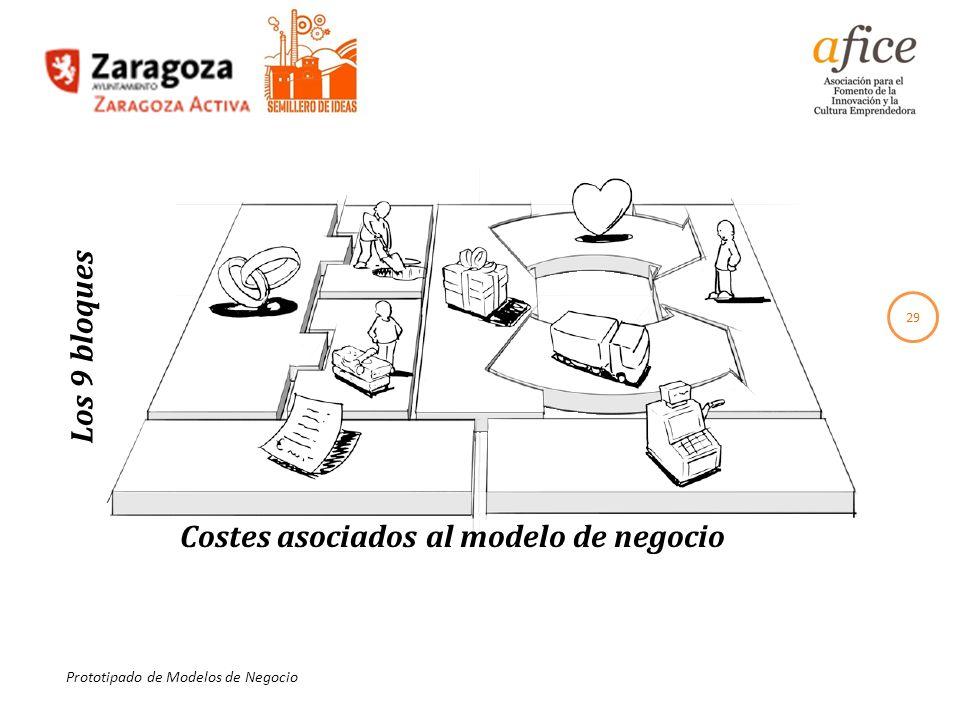 29 Prototipado de Modelos de Negocio Costes asociados al modelo de negocio Los 9 bloques