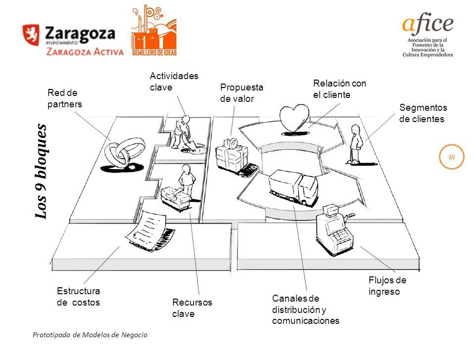 30 Prototipado de Modelos de Negocio Segmentos de clientes Flujos de ingreso Relación con el cliente Canales de distribución y comunicaciones Estructu