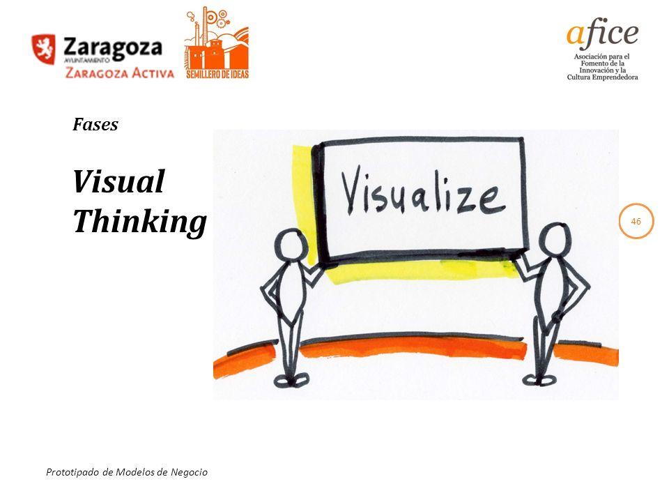 46 Prototipado de Modelos de Negocio Fases Visual Thinking