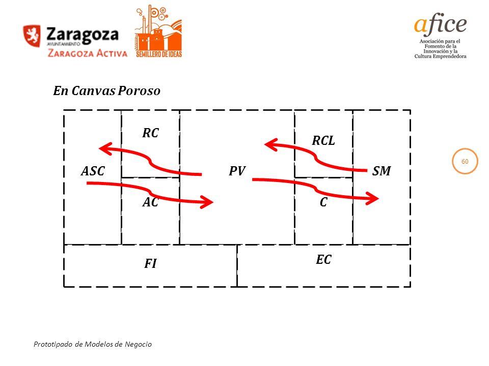 60 Prototipado de Modelos de Negocio En Canvas Poroso PVSM RCL C RC AC ASC FI EC