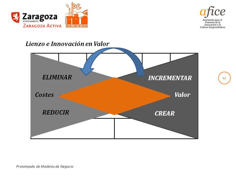 62 Prototipado de Modelos de Negocio Lienzo e Innovación en Valor ELIMINAR REDUCIR INCREMENTAR CREAR CostesValor