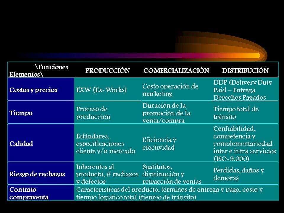 \Funciones Elementos\ PRODUCCIÓNCOMERCIALIZACIÓNDISTRIBUCIÓN Costos y preciosEXW (Ex-Works) Costo operación de marketing DDP (Delivery Duty Paid – Ent