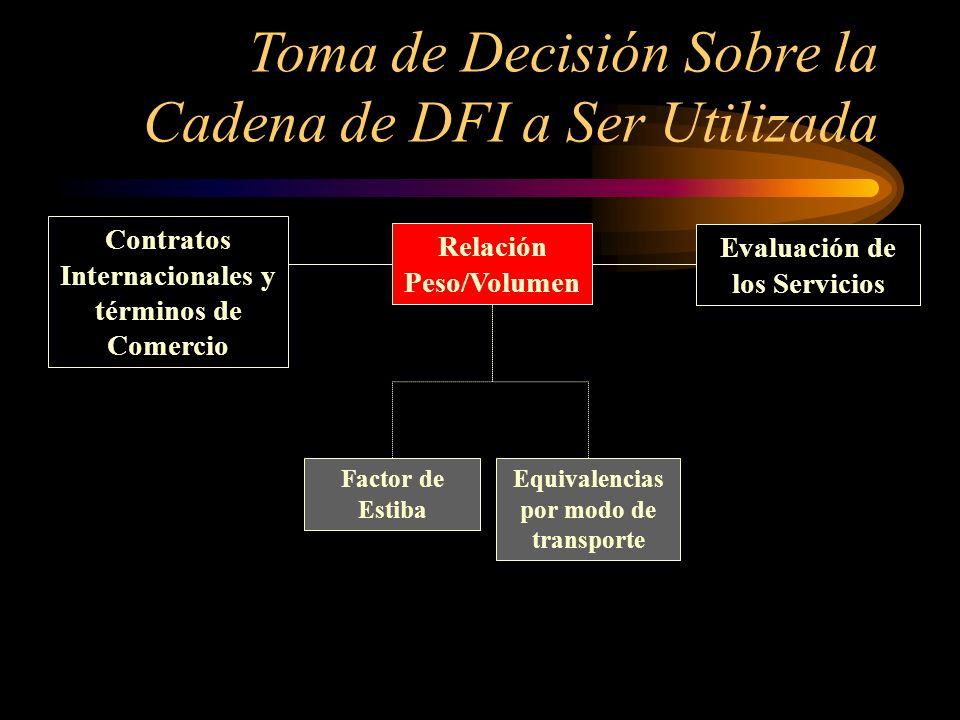Contratos Internacionales y términos de Comercio Relación Peso/Volumen Evaluación de los Servicios Factor de Estiba Equivalencias por modo de transpor