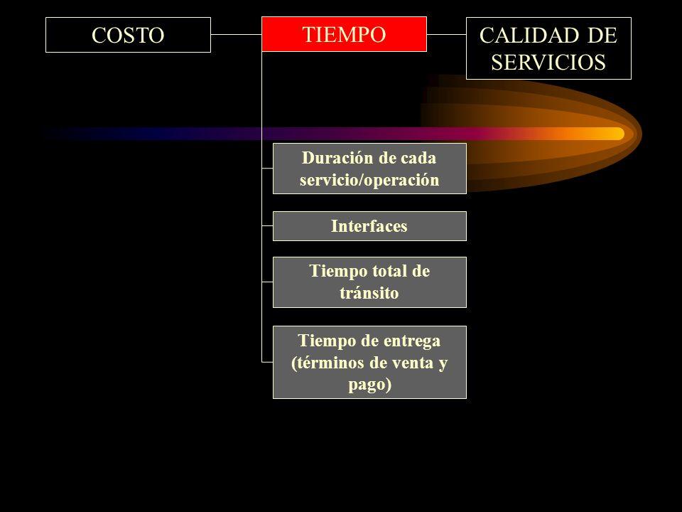 COSTO TIEMPO Duración de cada servicio/operación Interfaces Tiempo total de tránsito Tiempo de entrega (términos de venta y pago) CALIDAD DE SERVICIOS