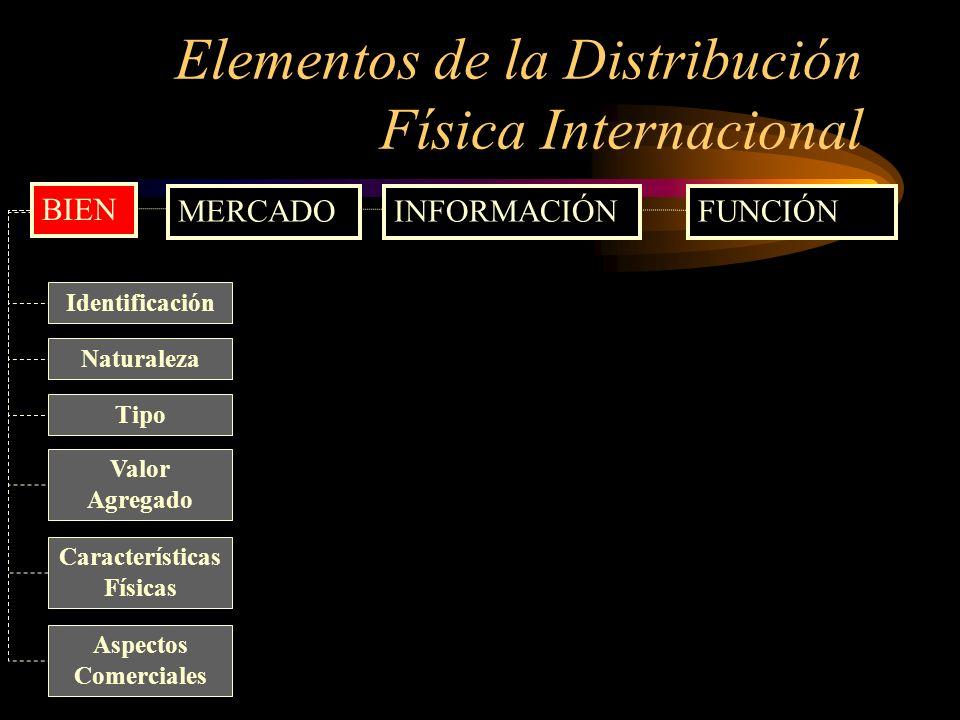 Elementos de la Distribución Física Internacional MERCADOINFORMACIÓNFUNCIÓN Identificación Naturaleza Valor Agregado Características Físicas Aspectos