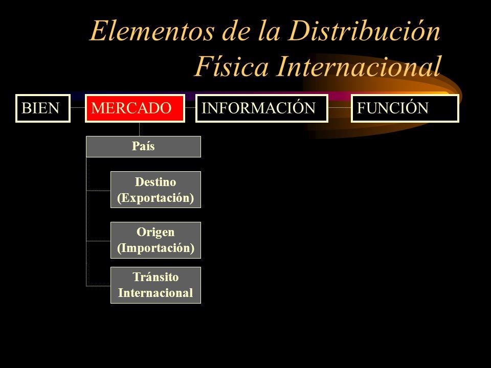 Elementos de la Distribución Física Internacional BIENMERCADOINFORMACIÓNFUNCIÓN País Destino (Exportación) Origen (Importación) Tránsito Internacional