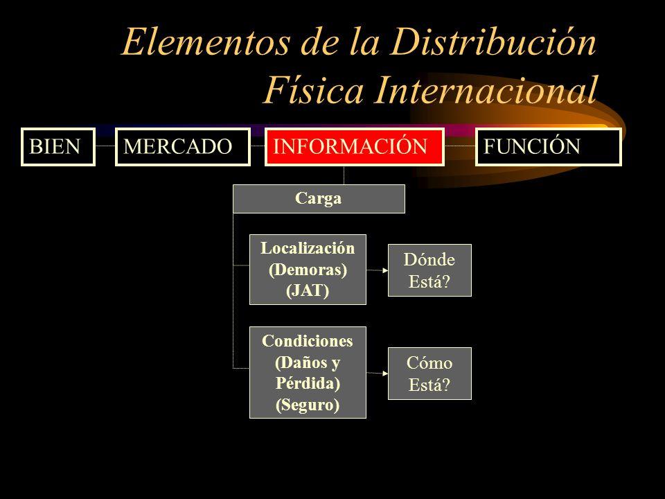 Elementos de la Distribución Física Internacional BIENMERCADOINFORMACIÓNFUNCIÓN Carga Condiciones (Daños y Pérdida) (Seguro) Cómo Está? Localización (