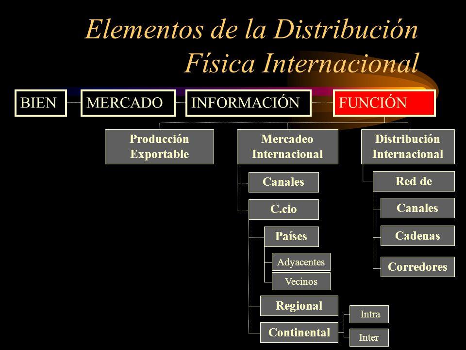 Elementos de la Distribución Física Internacional BIENMERCADOINFORMACIÓNFUNCIÓN Producción Exportable Mercadeo Internacional Canales Adyacentes Region