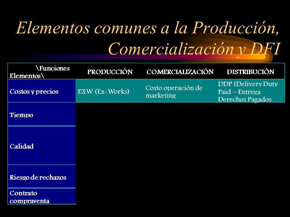 \Funciones Elementos\ PRODUCCIÓNCOMERCIALIZACIÓNDISTRIBUCIÓN Elementos\ Costos y precios Tiempo Calidad Riesgo de rechazos Contrato compraventa Elemen