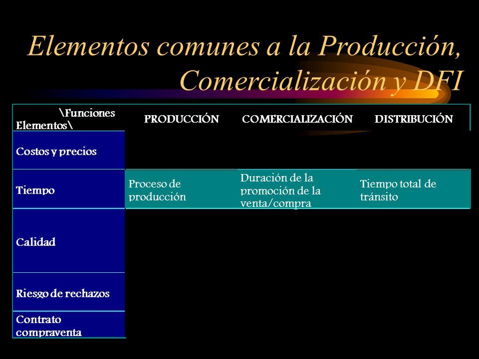 \Funciones Elementos\ PRODUCCIÓNCOMERCIALIZACIÓNDISTRIBUCIÓN Elementos\ Costos y precios Tiempo Calidad Riesgo de rechazos Contrato compraventa Proces