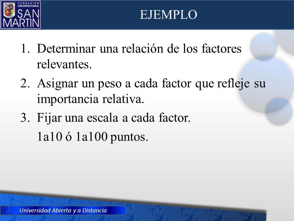 Universidad Abierta y a Distancia EJEMPLO 1.Determinar una relación de los factores relevantes. 2.Asignar un peso a cada factor que refleje su importa