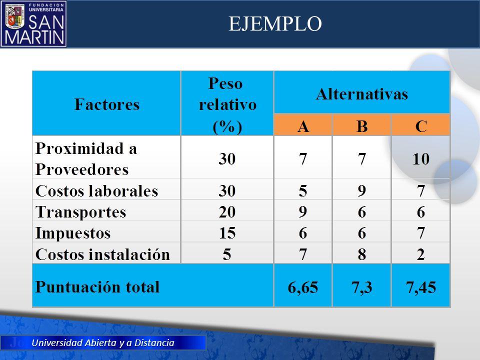 Universidad Abierta y a Distancia EJEMPLO