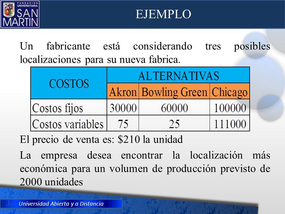 Universidad Abierta y a Distancia Un fabricante está considerando tres posibles localizaciones para su nueva fabrica. El precio de venta es: $210 la u