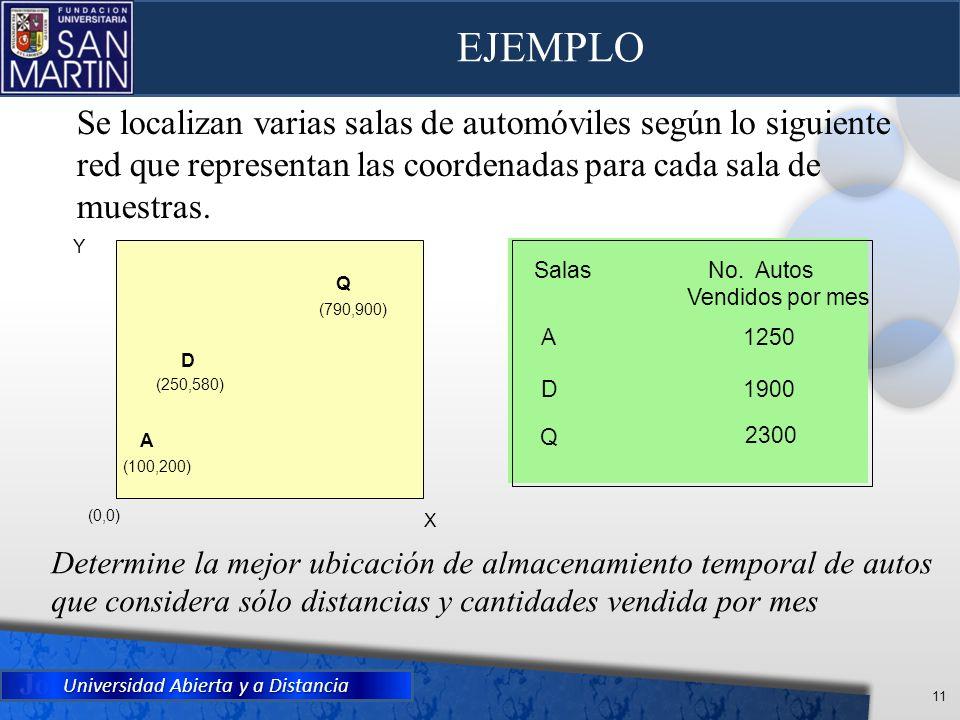 Universidad Abierta y a Distancia 11 EJEMPLO Determine la mejor ubicación de almacenamiento temporal de autos que considera sólo distancias y cantidad