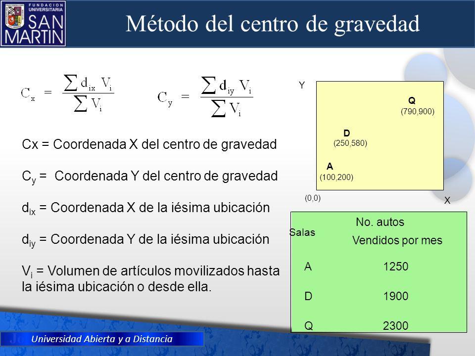 Universidad Abierta y a Distancia Cx = Coordenada X del centro de gravedad C y = Coordenada Y del centro de gravedad d ix = Coordenada X de la iésima