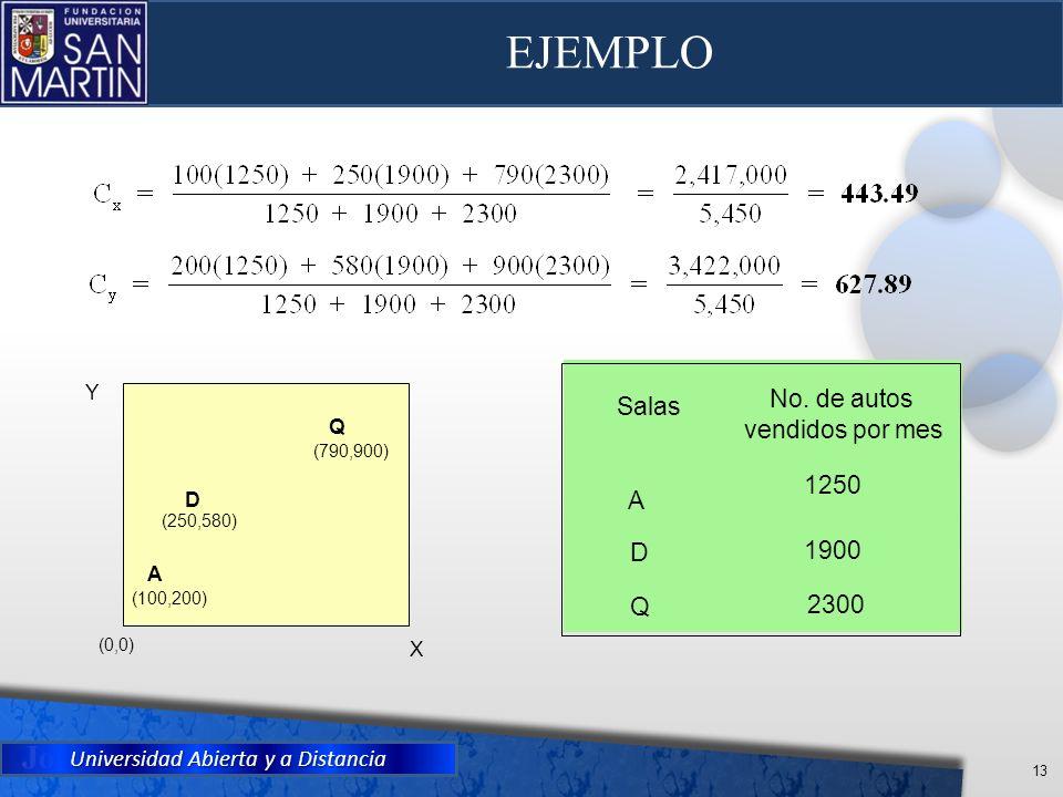 Universidad Abierta y a Distancia 13 EJEMPLO X Y A (100,200) D (250,580) Q (790,900) (0,0) Salas No. de autos vendidos por mes A 1250 D 1900 Q 2300