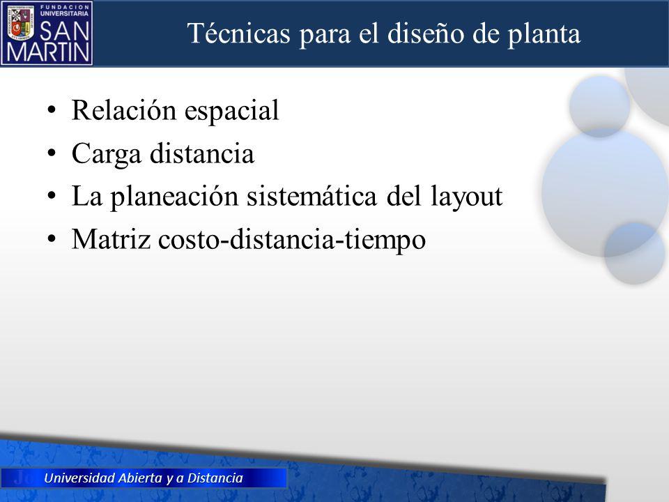 Universidad Abierta y a Distancia Técnicas para el diseño de planta Relación espacial Carga distancia La planeación sistemática del layout Matriz cost