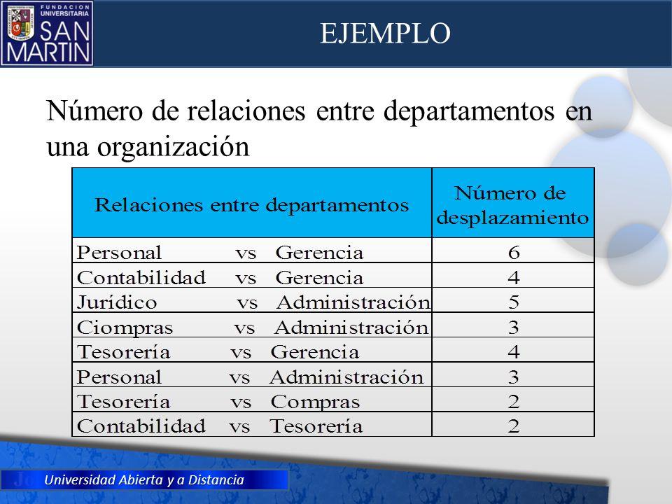 Universidad Abierta y a Distancia EJEMPLO Número de relaciones entre departamentos en una organización