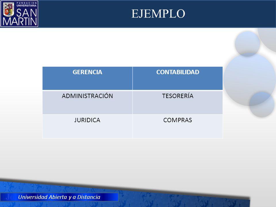 Universidad Abierta y a Distancia EJEMPLO GERENCIACONTABILIDAD ADMINISTRACIÓNTESORERÍA JURIDICACOMPRAS