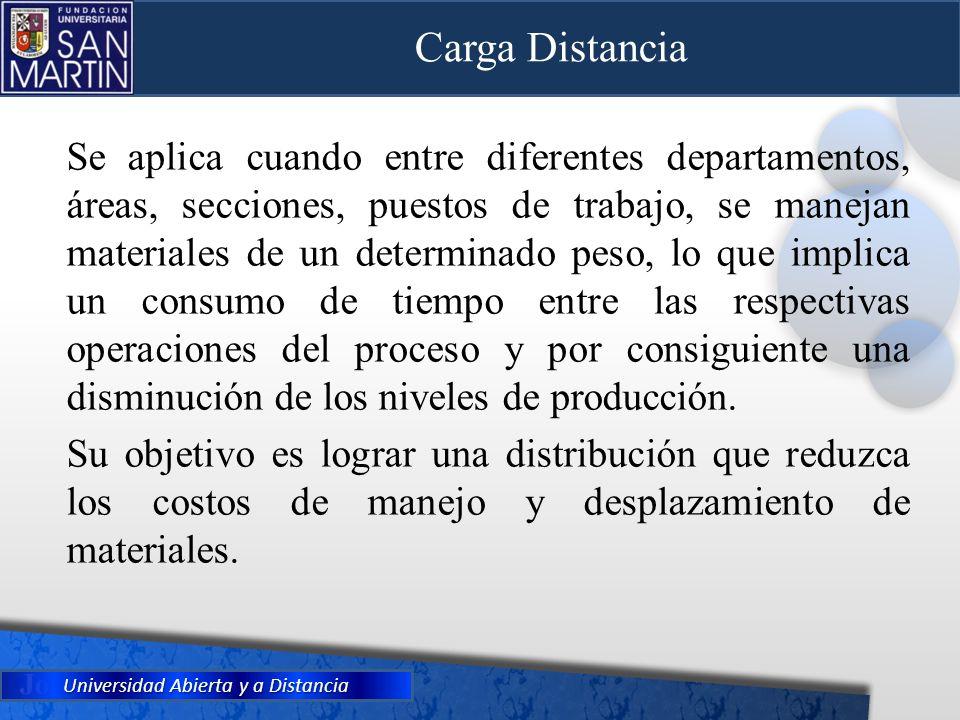 Universidad Abierta y a Distancia Carga Distancia Se aplica cuando entre diferentes departamentos, áreas, secciones, puestos de trabajo, se manejan ma