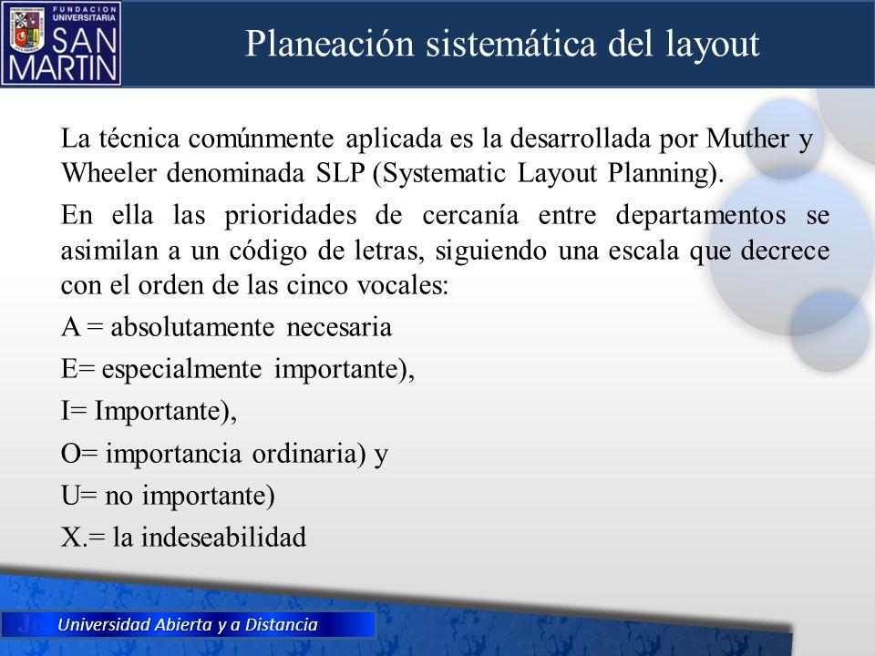 Planeación sistemática del layout La técnica comúnmente aplicada es la desarrollada por Muther y Wheeler denominada SLP (Systematic Layout Planning).