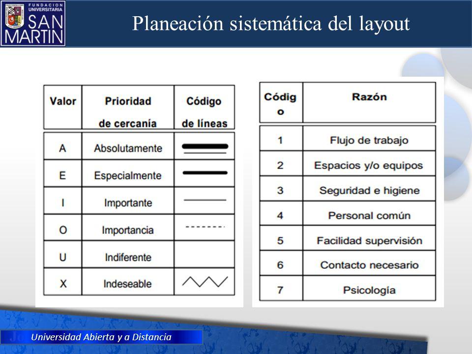Universidad Abierta y a Distancia Planeación sistemática del layout