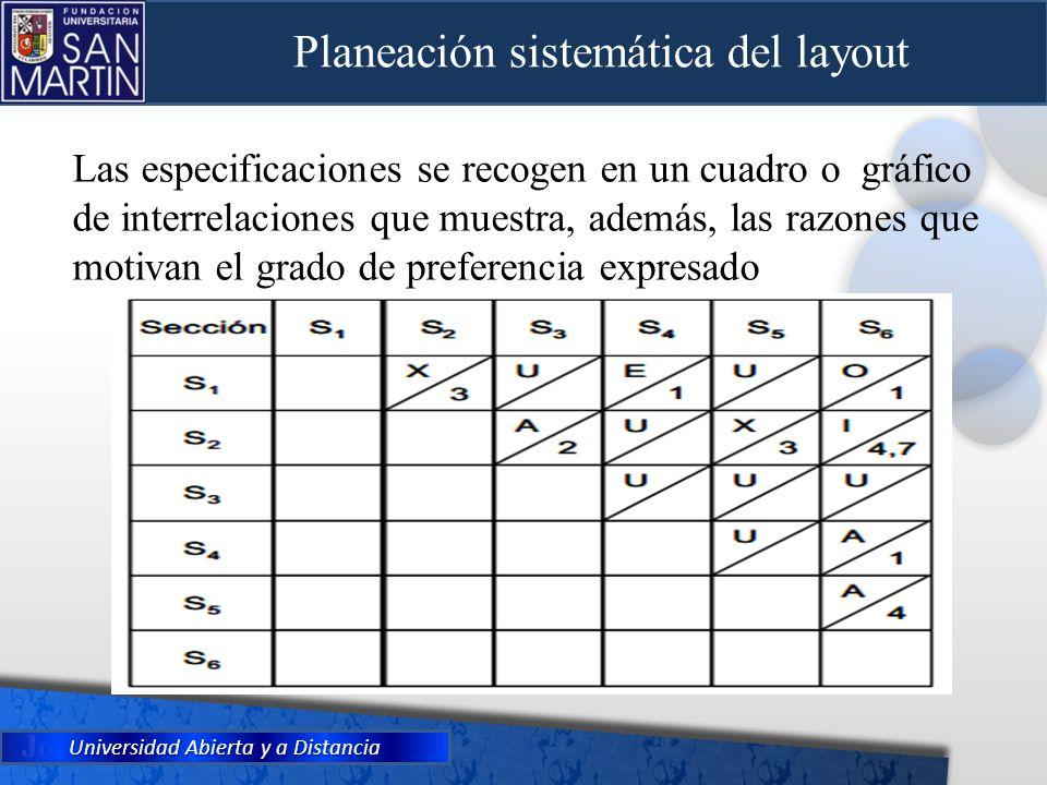 Universidad Abierta y a Distancia Las especificaciones se recogen en un cuadro o gráfico de interrelaciones que muestra, además, las razones que motiv