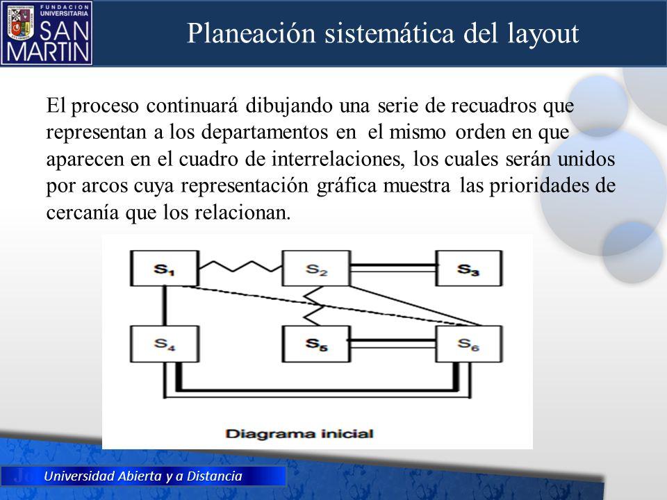 Universidad Abierta y a Distancia El proceso continuará dibujando una serie de recuadros que representan a los departamentos en el mismo orden en que