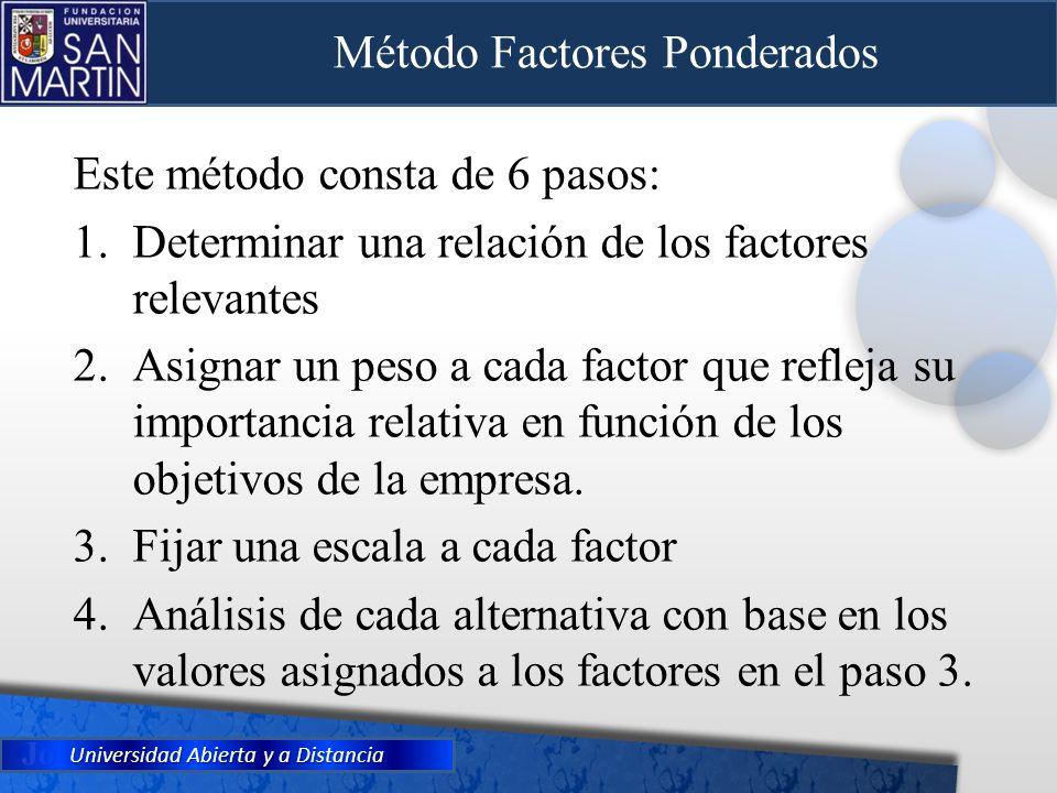 Universidad Abierta y a Distancia Método Factores Ponderados Este método consta de 6 pasos: 1.Determinar una relación de los factores relevantes 2.Asi