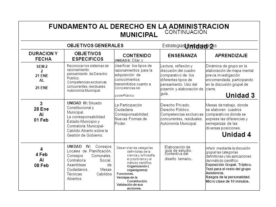 FUNDAMENTO AL DERECHO EN LA ADMINISTRACION MUNICIPAL OBJETIVOS GENERALES CONTINUACION Estrategias Metodologicas.