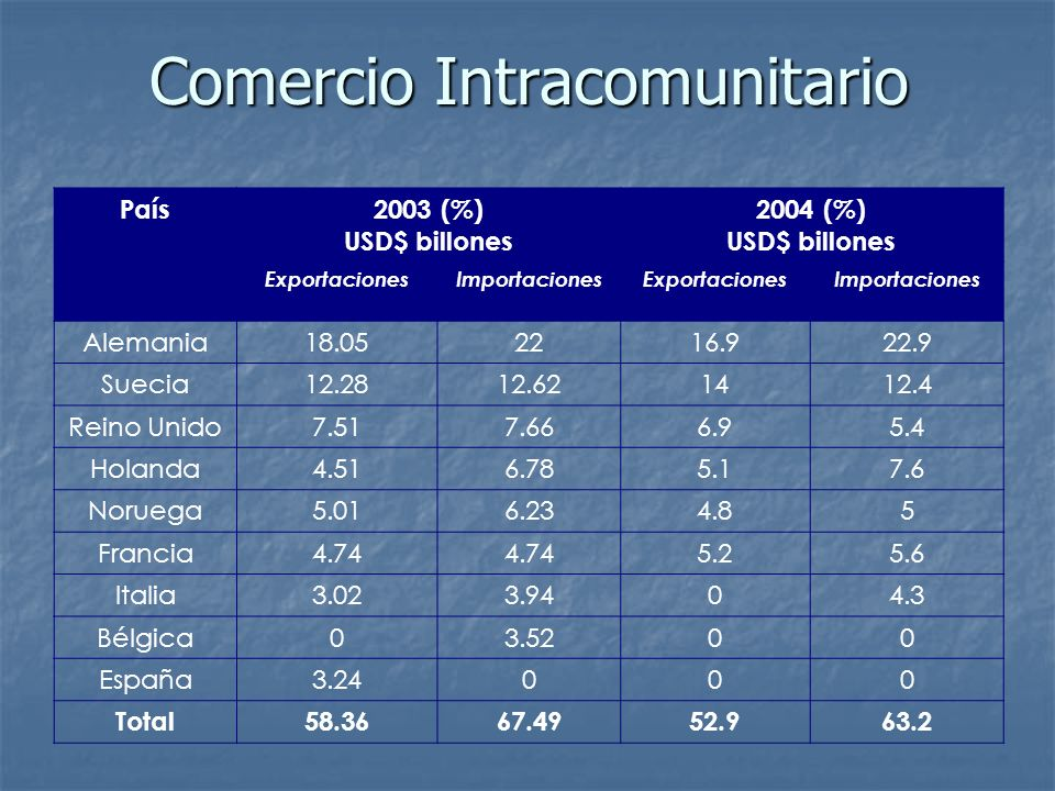 Comercio Intracomunitario País2003 (%) USD$ billones 2004 (%) USD$ billones ExportacionesImportacionesExportacionesImportaciones Alemania18.052216.922