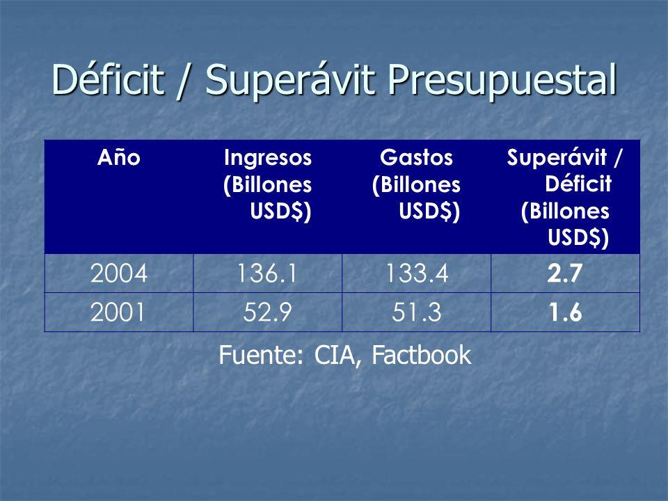 Déficit / Superávit Presupuestal AñoIngresos (Billones USD$) Gastos (Billones USD$) Superávit / Déficit (Billones USD$) 2004136.1133.4 2.7 200152.951.