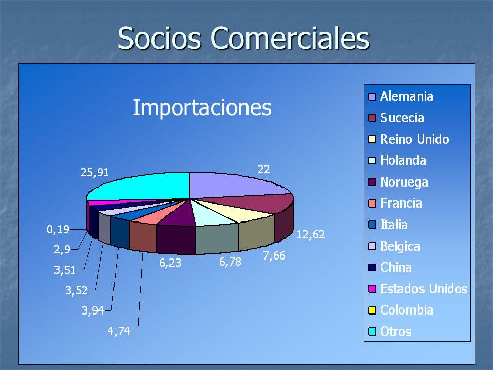 Socios Comerciales Importaciones