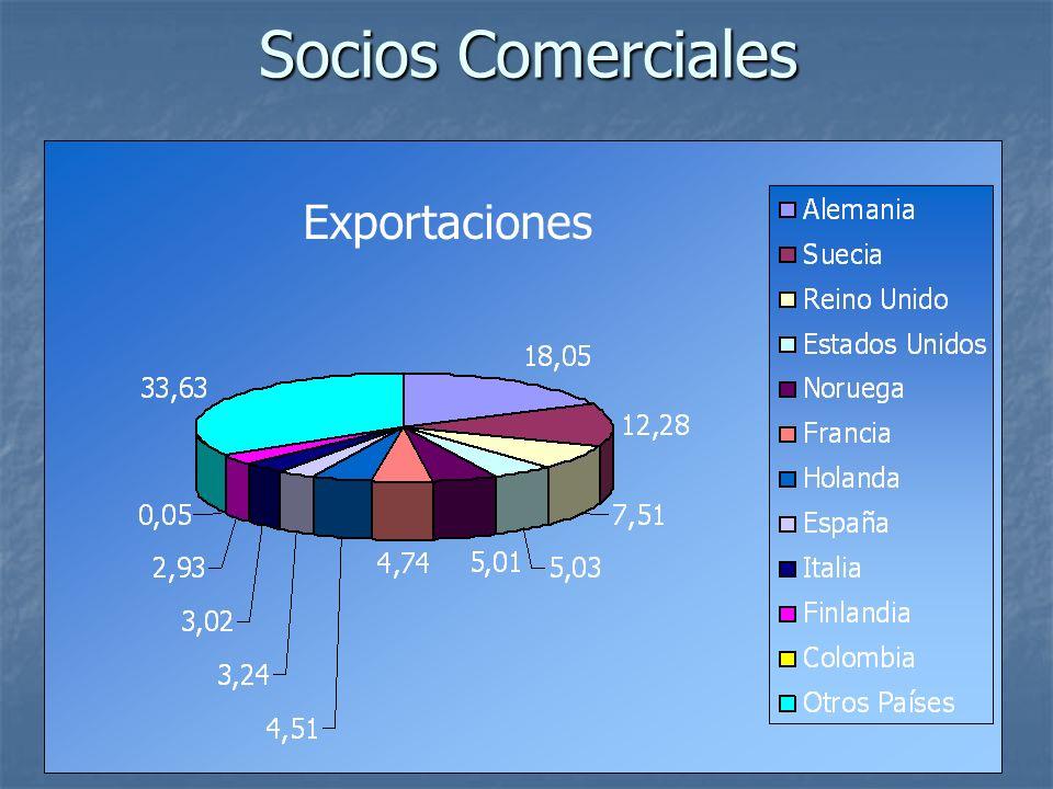 Socios Comerciales Exportaciones