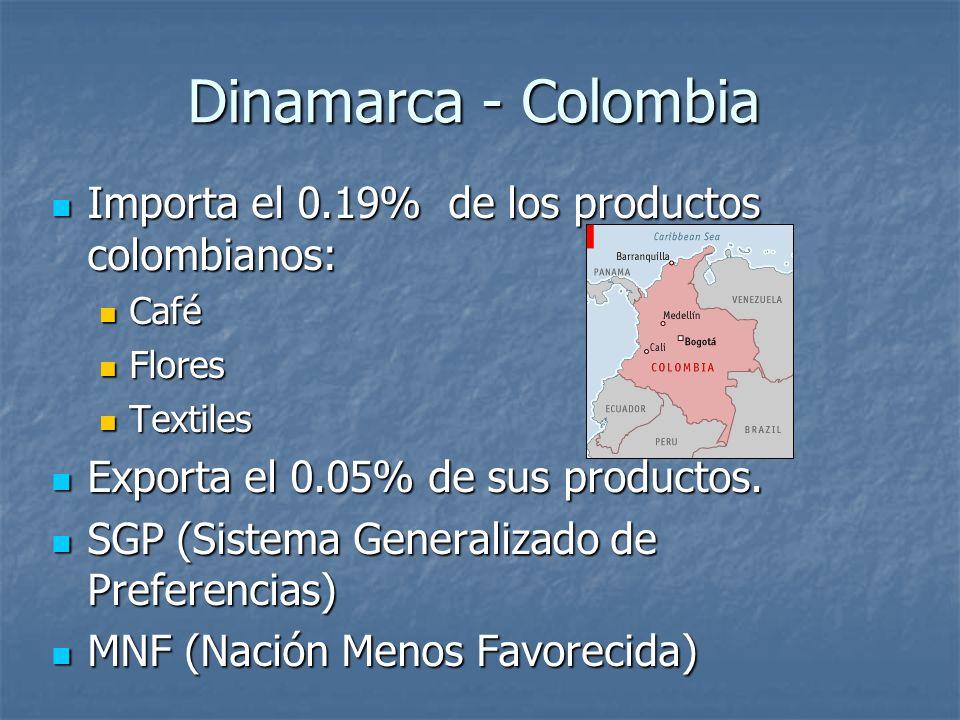 Dinamarca - Colombia Importa el 0.19% de los productos colombianos: Importa el 0.19% de los productos colombianos: Café Café Flores Flores Textiles Te