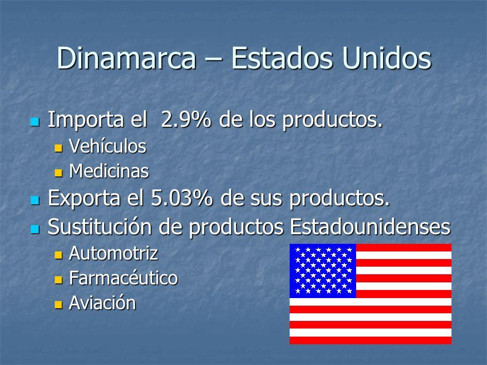 Dinamarca – Estados Unidos Importa el 2.9% de los productos. Importa el 2.9% de los productos. Vehículos Vehículos Medicinas Medicinas Exporta el 5.03