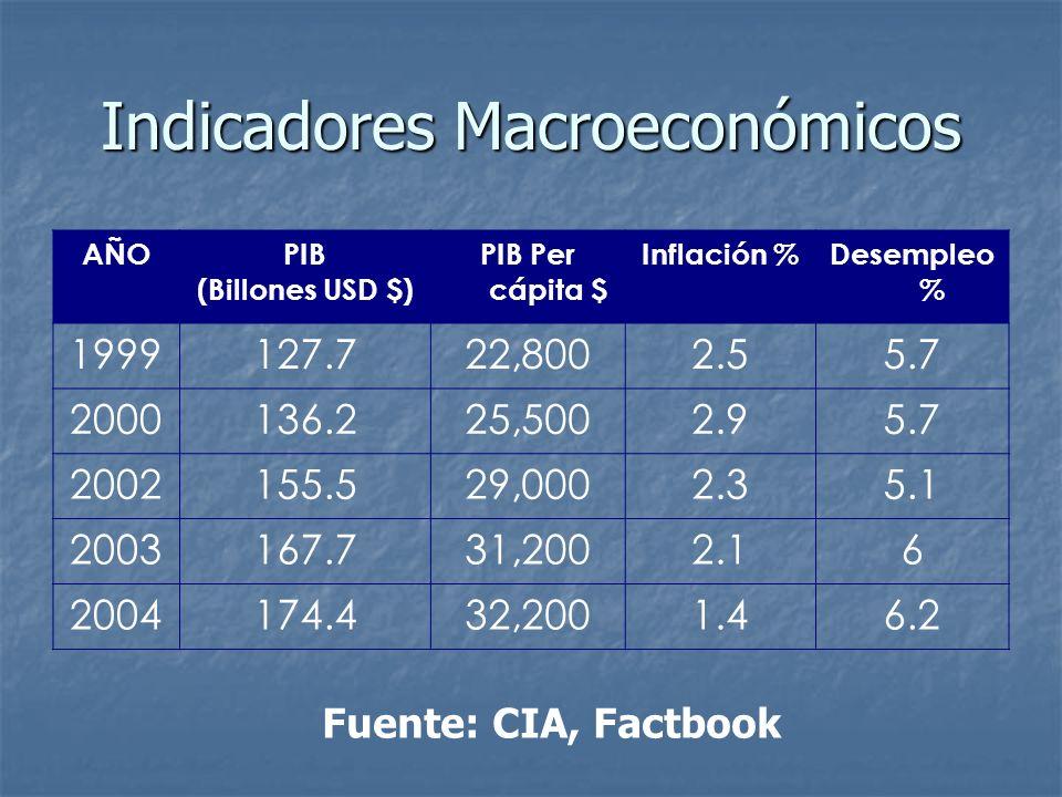 Indicadores Macroeconómicos AÑOPIB (Billones USD $) PIB Per cápita $ Inflación %Desempleo % 1999127.722,8002.55.7 2000136.225,5002.95.7 2002155.529,00