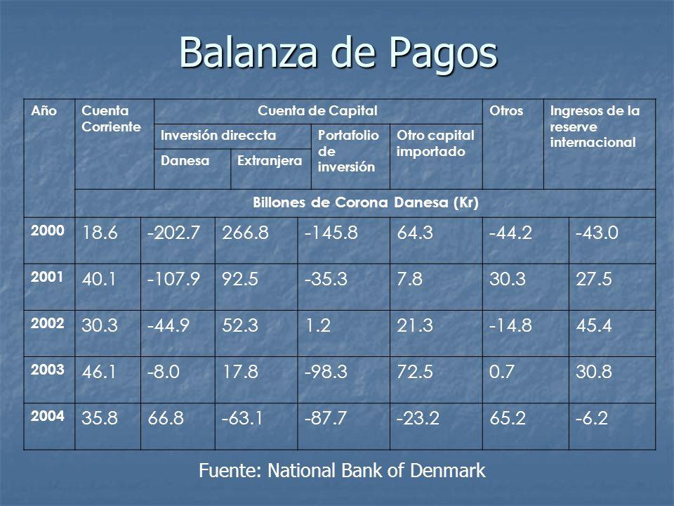Balanza de Pagos AñoCuenta Corriente Cuenta de CapitalOtrosIngresos de la reserve internacional Inversión direcctaPortafolio de inversión Otro capital