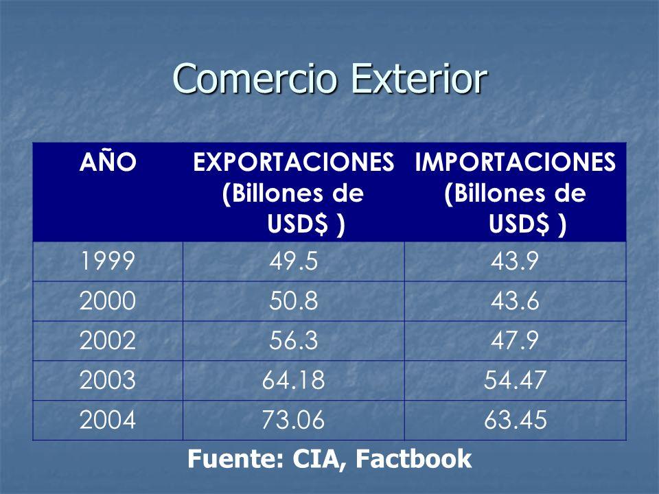 Comercio Exterior AÑOEXPORTACIONES (Billones de USD$ ) IMPORTACIONES (Billones de USD$ ) 199949.543.9 200050.843.6 200256.347.9 200364.1854.47 200473.