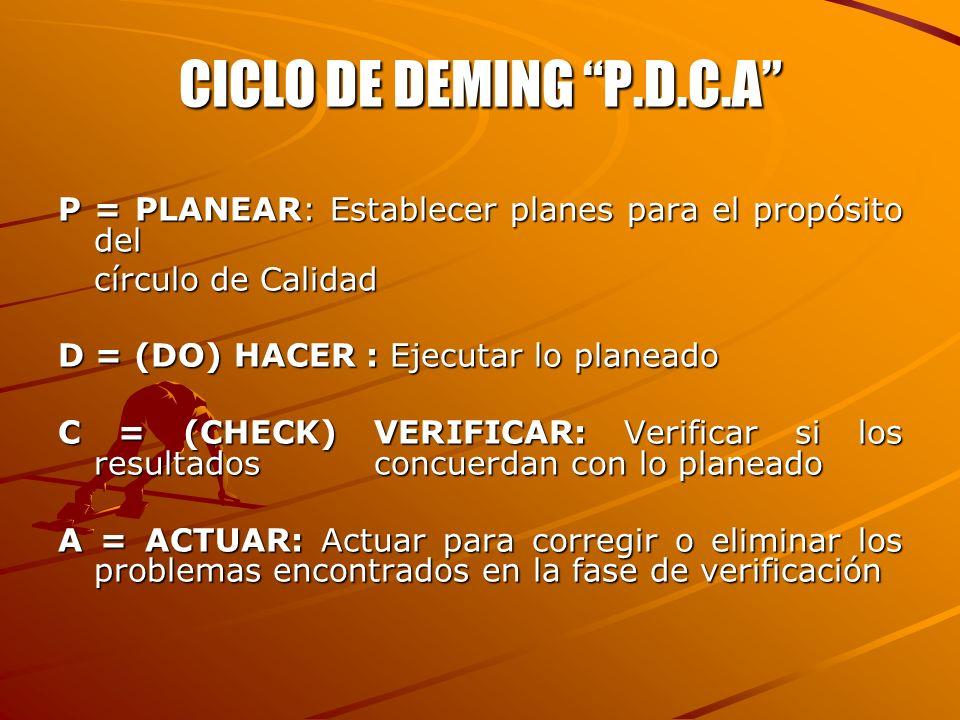 CICLO DE DEMING P.D.C.A P = PLANEAR: Establecer planes para el propósito del círculo de Calidad D = (DO) HACER : Ejecutar lo planeado C = (CHECK) VERI