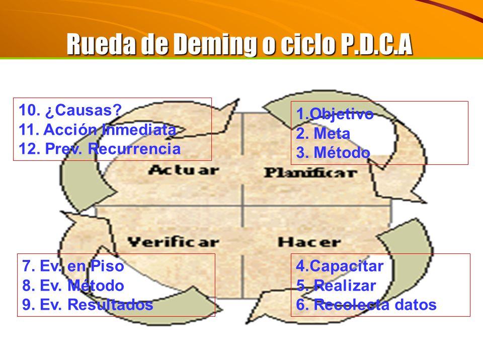 Rueda de Deming o ciclo P.D.C.A 1.Objetivo 2. Meta 3. Método 4.Capacitar 5. Realizar 6. Recolecta datos 10. ¿Causas? 11. Acción Inmediata 12. Prev. Re