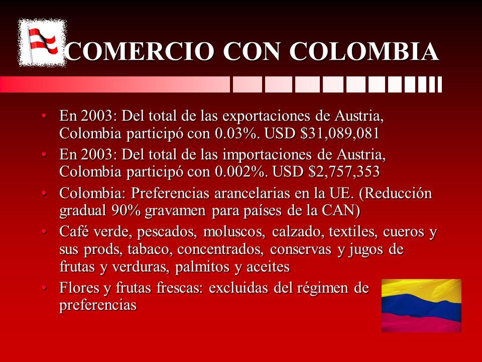 COMERCIO CON COLOMBIA En 2003: Del total de las exportaciones de Austria, Colombia participó con 0.03%. USD $31,089,081En 2003: Del total de las expor