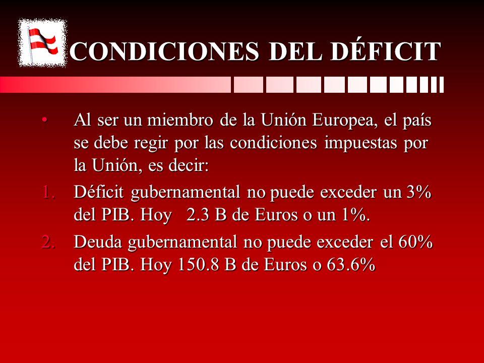 CONDICIONES DEL DÉFICIT Al ser un miembro de la Unión Europea, el país se debe regir por las condiciones impuestas por la Unión, es decir:Al ser un mi