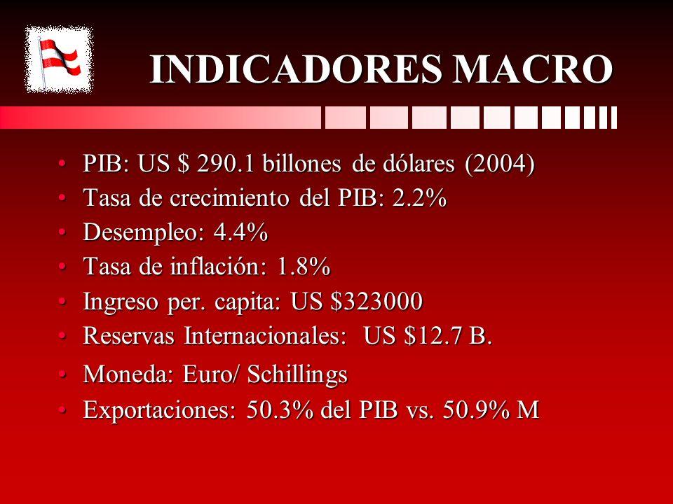 INDICADORES MACRO PIB: US $ 290.1 billones de dólares (2004)PIB: US $ 290.1 billones de dólares (2004) Tasa de crecimiento del PIB: 2.2%Tasa de crecim