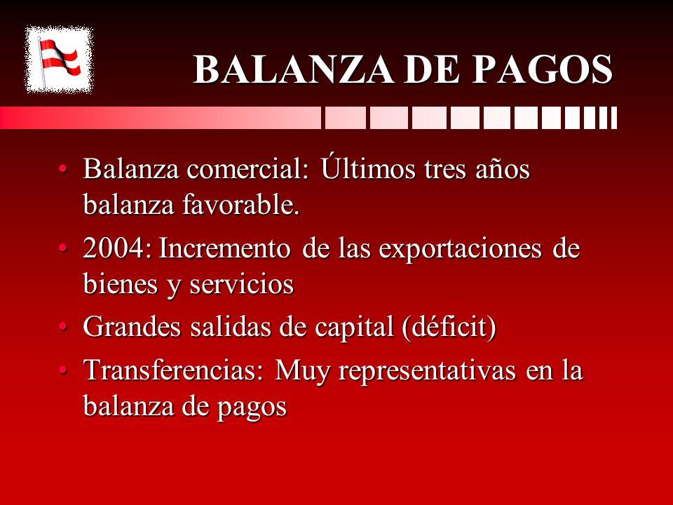BALANZA DE PAGOS Balanza comercial: Últimos tres años balanza favorable.Balanza comercial: Últimos tres años balanza favorable. 2004: Incremento de la
