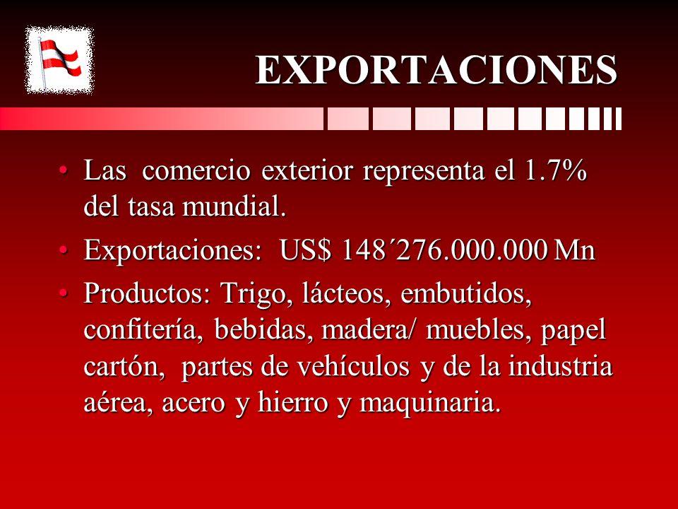 EXPORTACIONES Las comercio exterior representa el 1.7% del tasa mundial.Las comercio exterior representa el 1.7% del tasa mundial. Exportaciones: US$