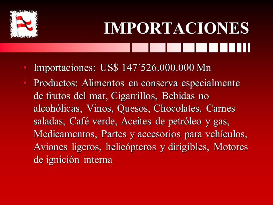 IMPORTACIONES Importaciones: US$ 147´526.000.000 MnImportaciones: US$ 147´526.000.000 Mn Productos: Alimentos en conserva especialmente de frutos del